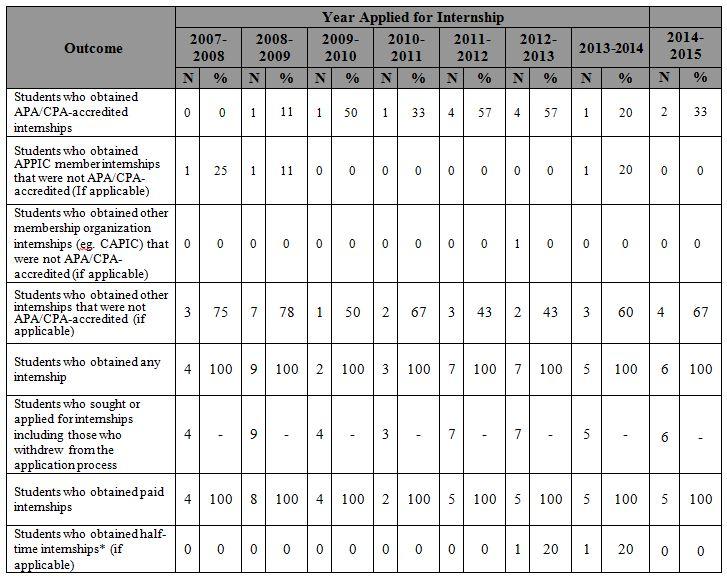 Internships - CNPS - Accreditation 2015